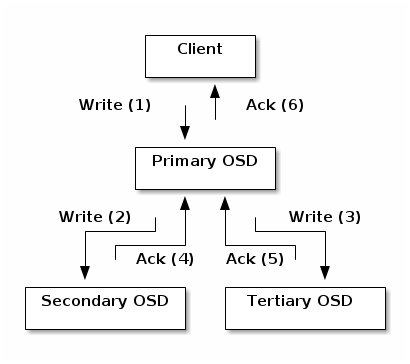 Ceph Primary and Secondary OSD architecture