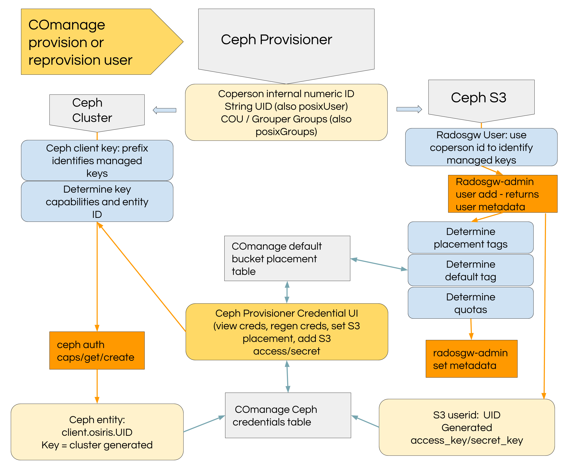 COmanage Ceph User Provisioning