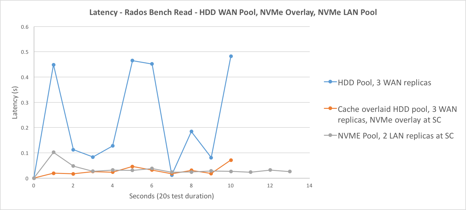 Rados Bench Read Latency