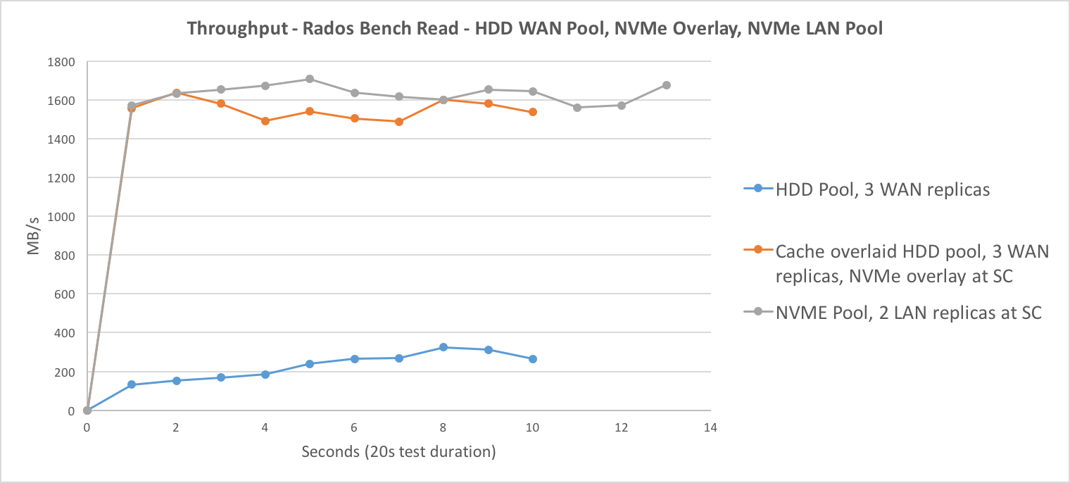 Rados Bench Read Throughput