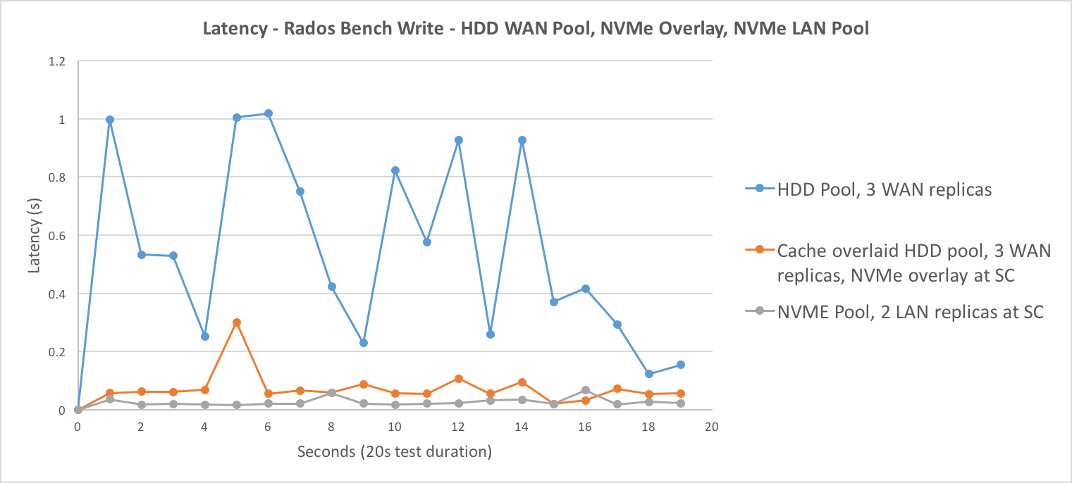 Rados Bench Write Latency