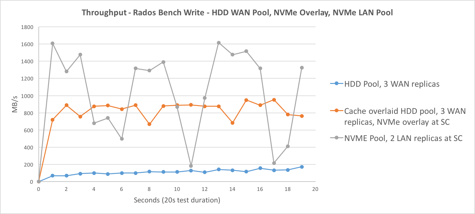 Rados Bench Write Throughput