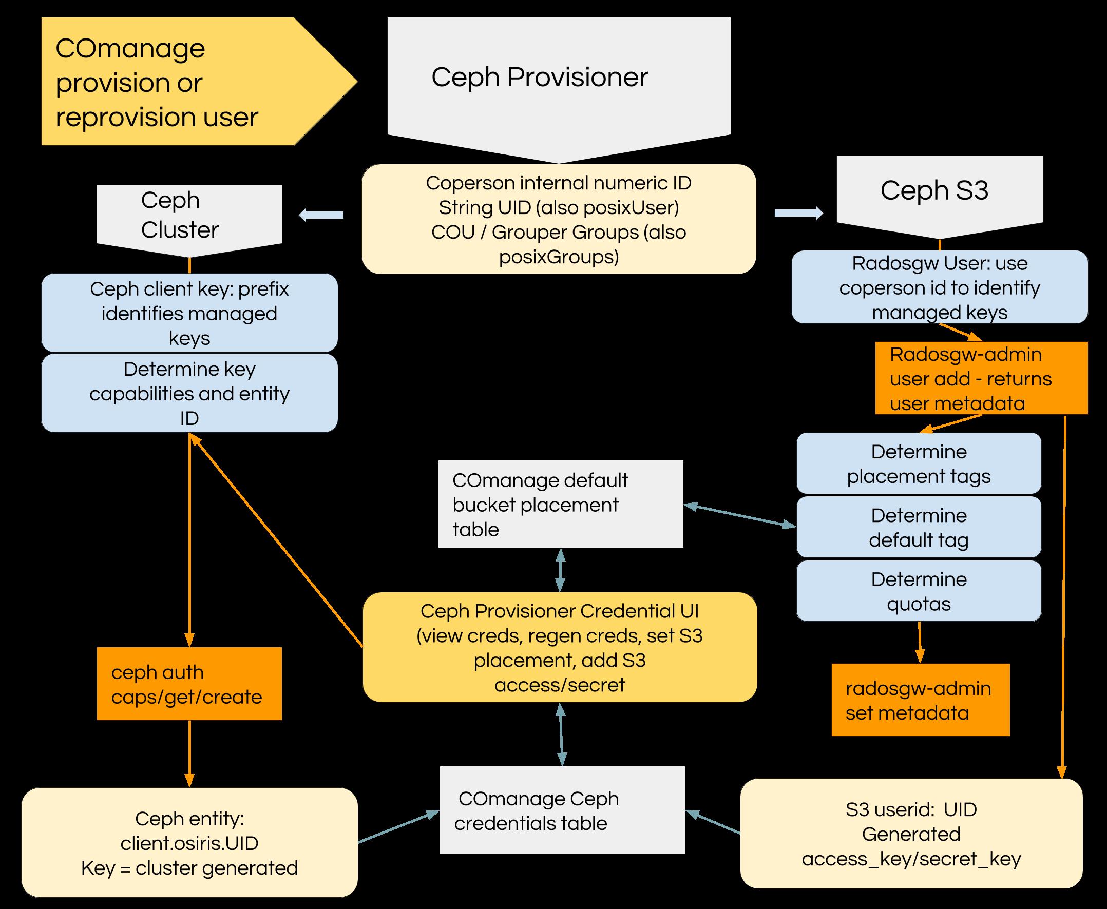 Ceph Provisioner
